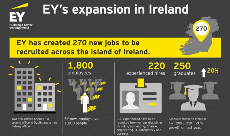 EY infographic