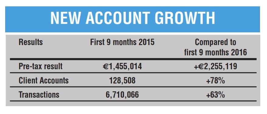 degiro-account-growth