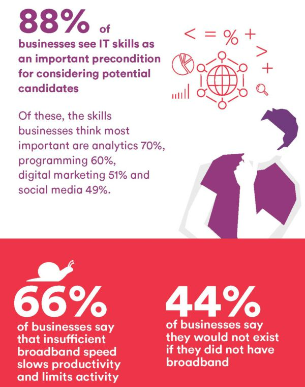 Virgin Media Issues Digital Insights Report - BizPlus